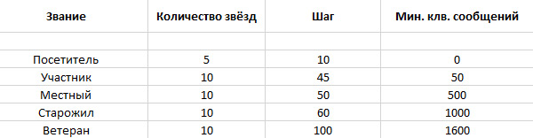http://s1.fotokto.ru/other/posts/ranks/table.jpg