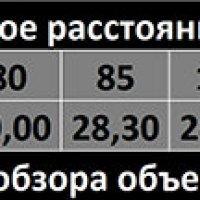 Зависимость угла обзора от ФР :: Анатолий К