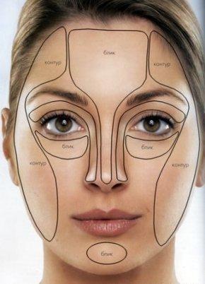 Основы ретуши лица и полезные шпаргалки фотографу - ретушеру