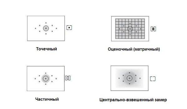 Устройство экспозамера - принцип работы со светом в фотографии