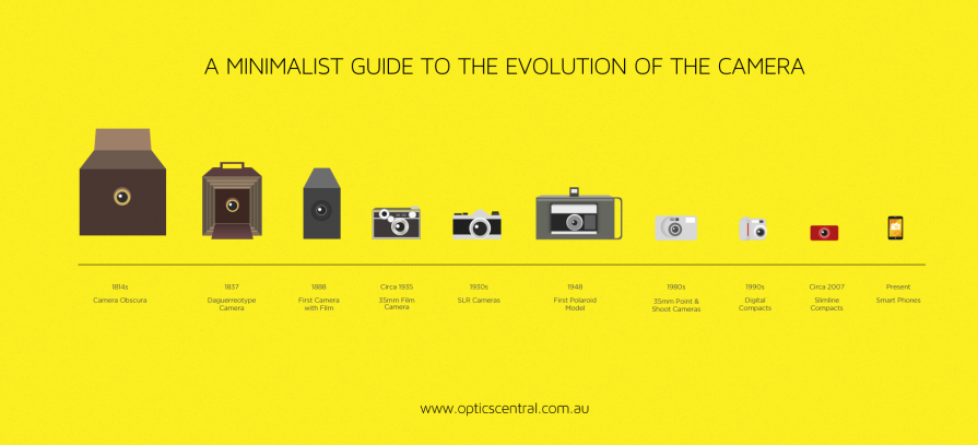 the evolution of photojournalism