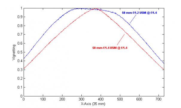 Сравнение 50mm объективов Canon - №7