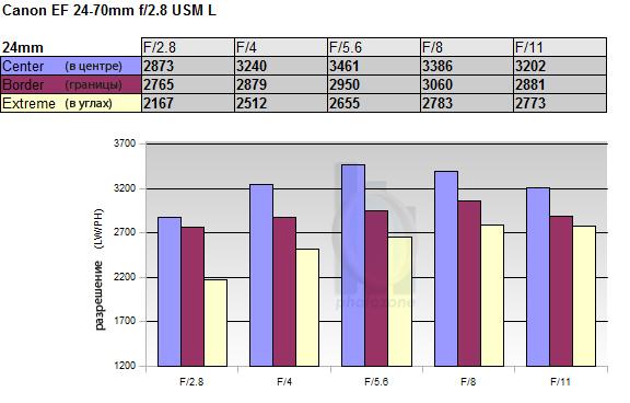 Полный обзор объектива Canon EF 24-70mm f/2.8 USM L - №9