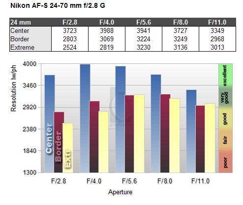 Обзор объектива Nikkor AF-S 24-70mm f/2.8 ED (FX) - №7