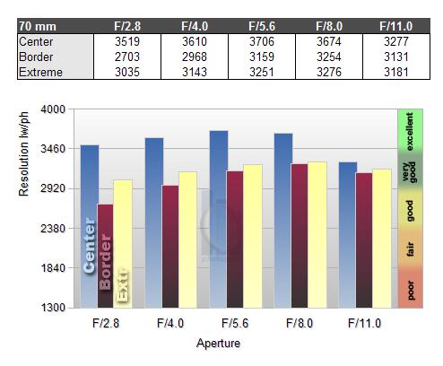 Обзор объектива Nikkor AF-S 24-70mm f/2.8 ED (FX) - №9