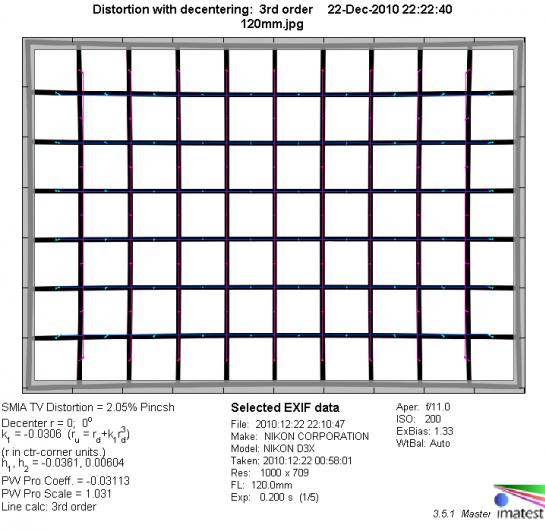 Дисторсия при фокусном расстоянии 120мм. Реальный размер схемы 120x80 см.