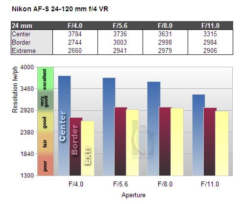 Обзор объектива Nikkor AF-S 24-120mm f/4G ED VR - №9