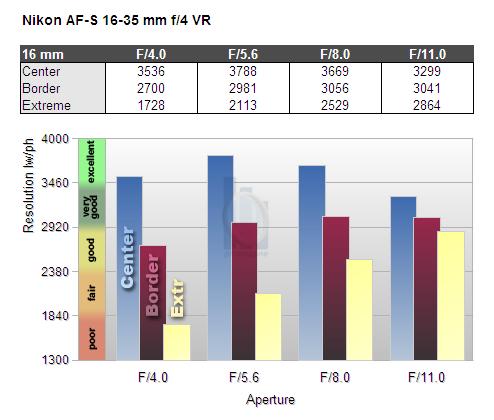 Обзор объектива Nikkor AF-S 16-35mm f/4 G ED VR (FX) - №9