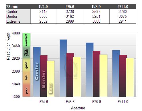 Обзор объектива Nikkor AF-S 16-35mm f/4 G ED VR (FX) - №11