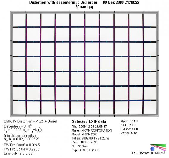Обзор объектива Nikkor 50mm f/1.4 D (FX) - №3