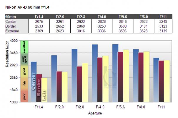 Обзор объектива Nikkor 50mm f/1.4 D (FX) - №5