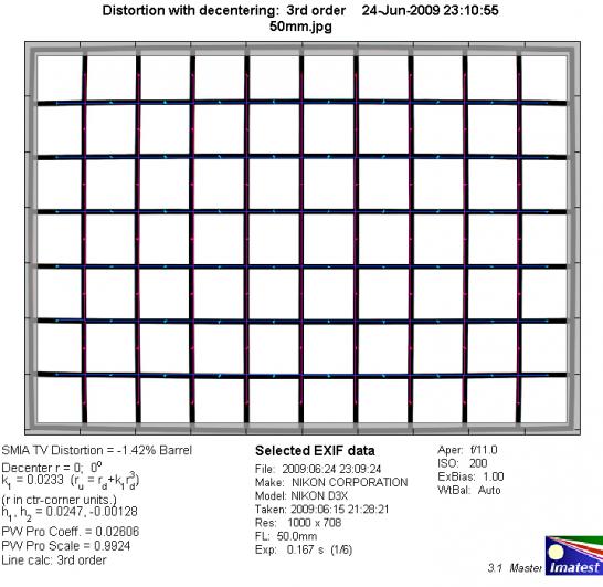 Обзор объектива Nikkor 50mm f/1.4 G (FX) - №3