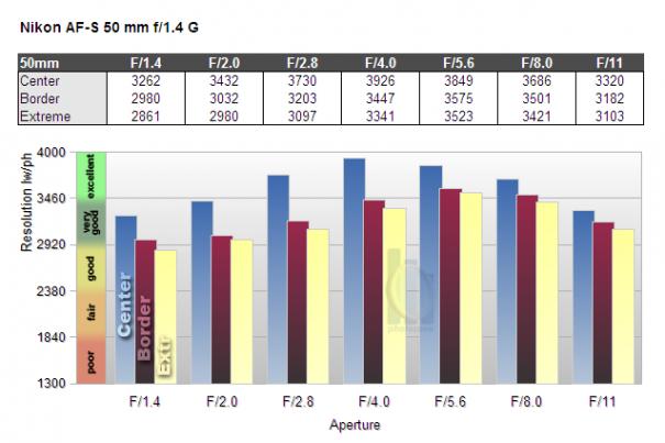 Обзор объектива Nikkor 50mm f/1.4 G (FX) - №5