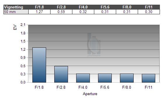 Обзор объектива Nikkor AF 50mm f/1.8 D (FX) - №4