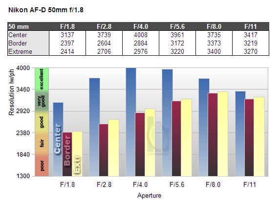 Обзор объектива Nikkor AF 50mm f/1.8 D (FX) - №5