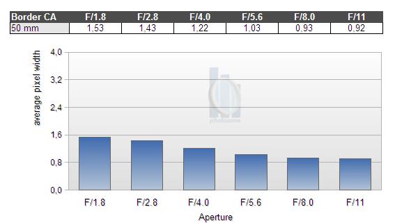 Обзор объектива Nikkor AF 50mm f/1.8 D (FX) - №7