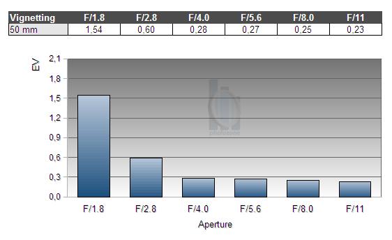 Обзор объектива Nikkor AF-S 50mm f/1.8 G (FX) - №5