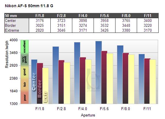 Обзор объектива Nikkor AF-S 50mm f/1.8 G (FX) - №6