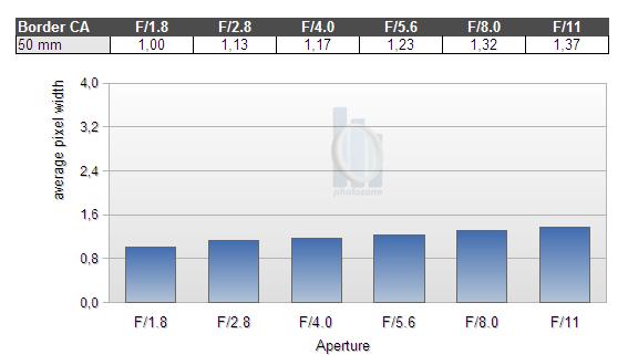 Обзор объектива Nikkor AF-S 50mm f/1.8 G (FX) - №8
