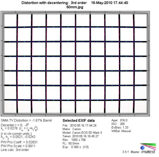 Обзор объектива Sigma AF 50mm f/1.4 EX DG HSM (Canon) - №3