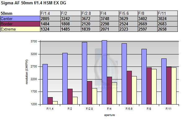 Обзор объектива Sigma AF 50mm f/1.4 EX DG HSM (Canon) - №5