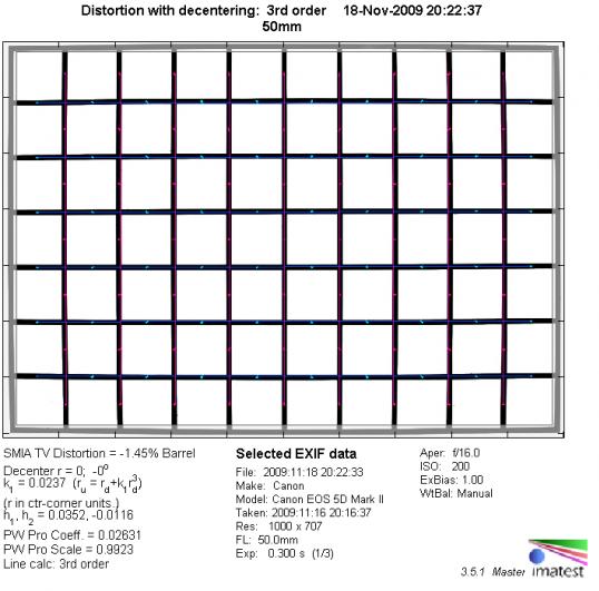 Обзор объектива Canon EF 50mm f/1.2 USM L - №3