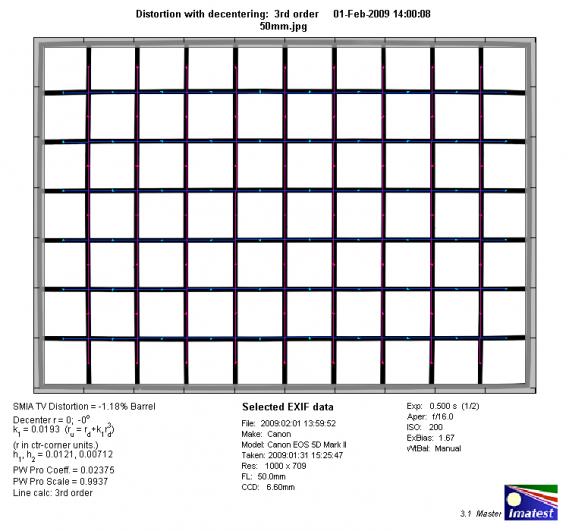 Обзор объектива Canon EF 50mm f/1.8 II - №3