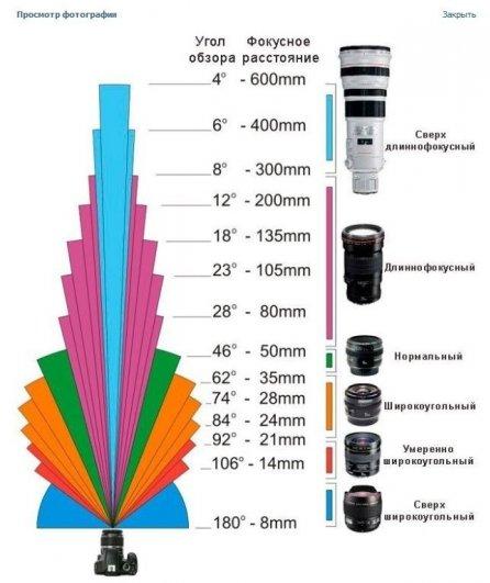 Зависимость угла обзора от фокусного расстояния - №1