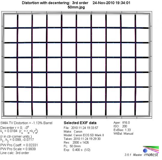 Обзор объектива Canon EF 50mm f/1.4 USM - №3