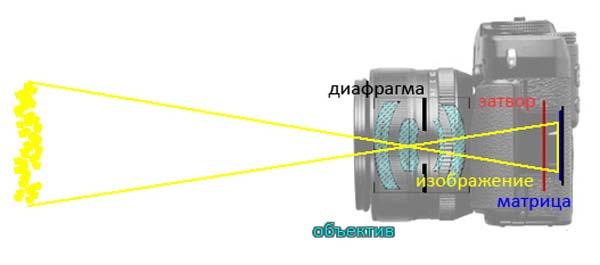 Устройство фотоаппарата
