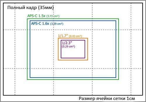 Размеры сенсора