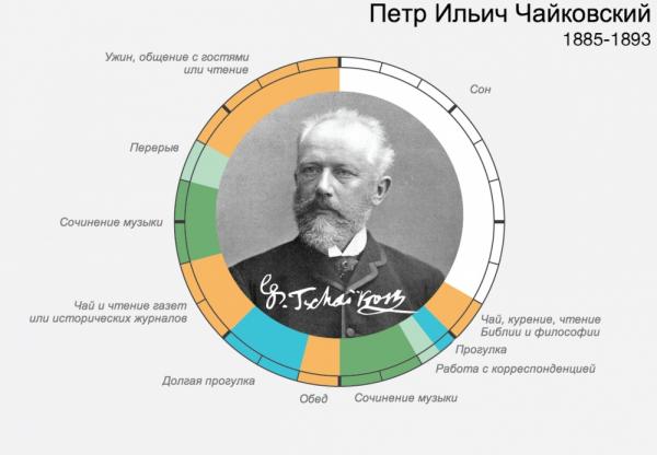 распорядок дня великих людей – Петр Ильич Чайковский