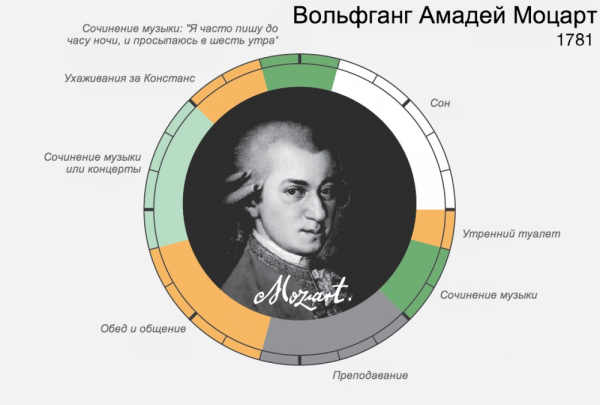распорядок дня великих – Вольфганг Амадей Моцарт