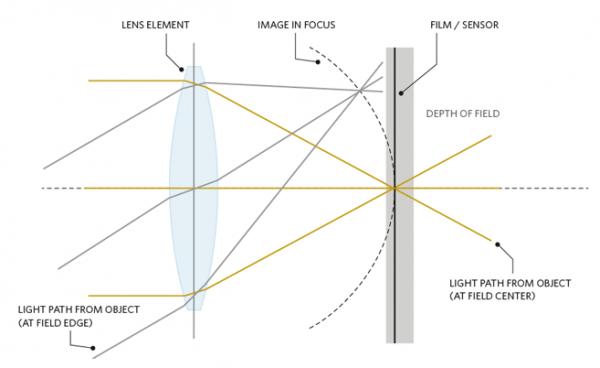 Оптические характеристики портретного объектива Петцваля