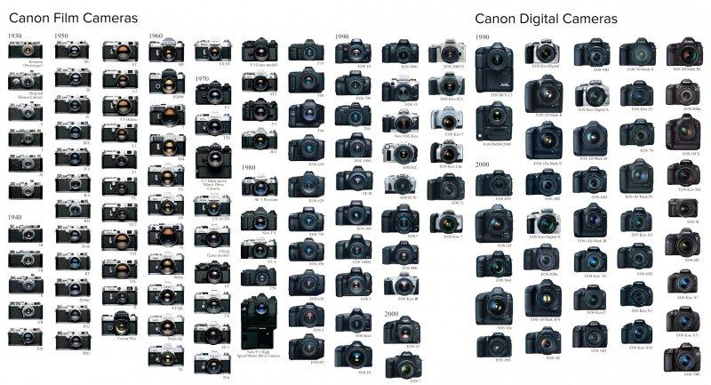 Фотокамеры Canon