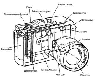 Развитие фотографии