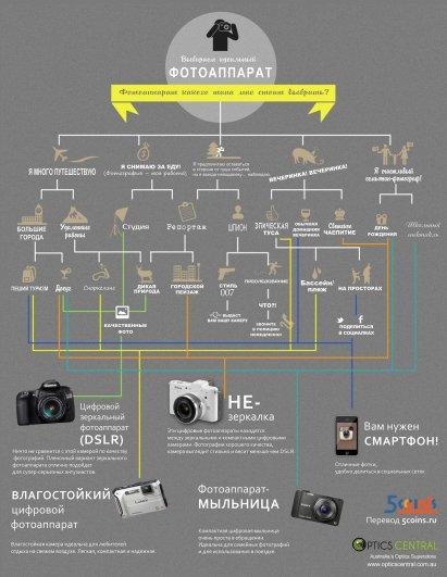 Выбираем идеальный фотоаппарат! - №1