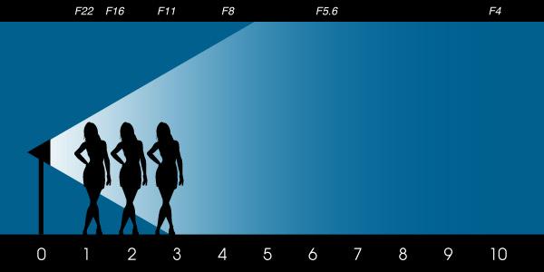 Урок фотографии. Закон обратных квадратов - применение для студийного освещения - №1