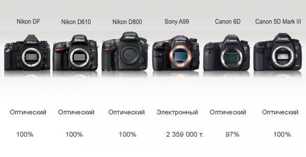 Сравнение новинок профессиональных зеркальных фото камер - №9
