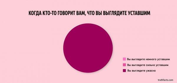 Факты о жизни