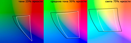 какое выбрать цветовое пространство